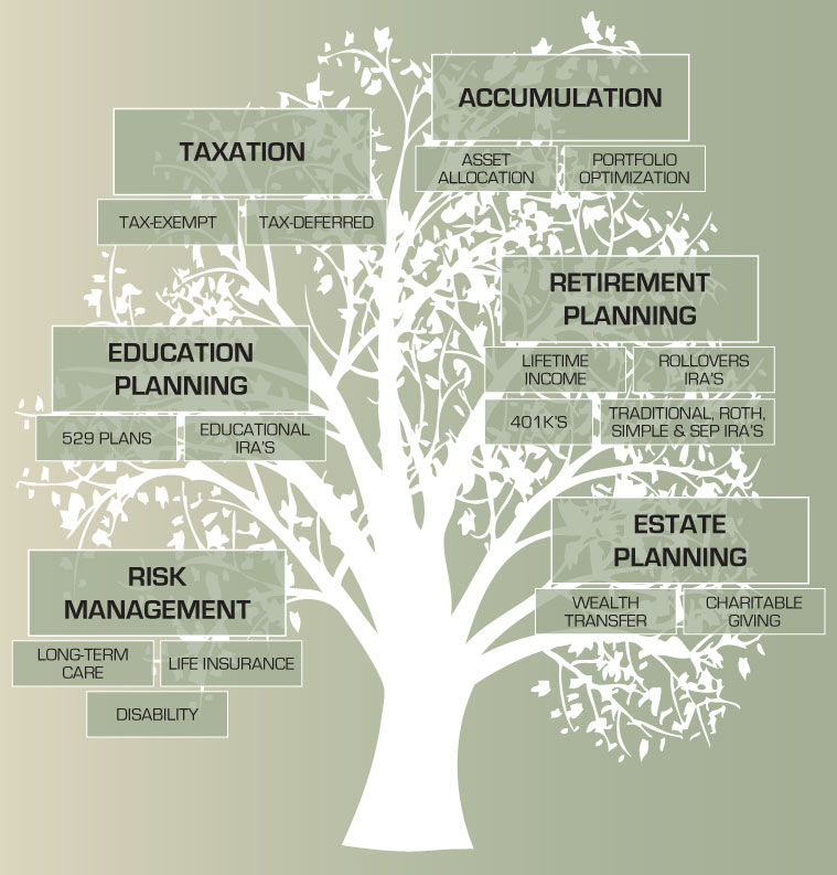 services-tree